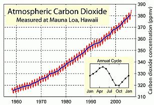 Mauna_Loa_Carbon_Dioxide.png